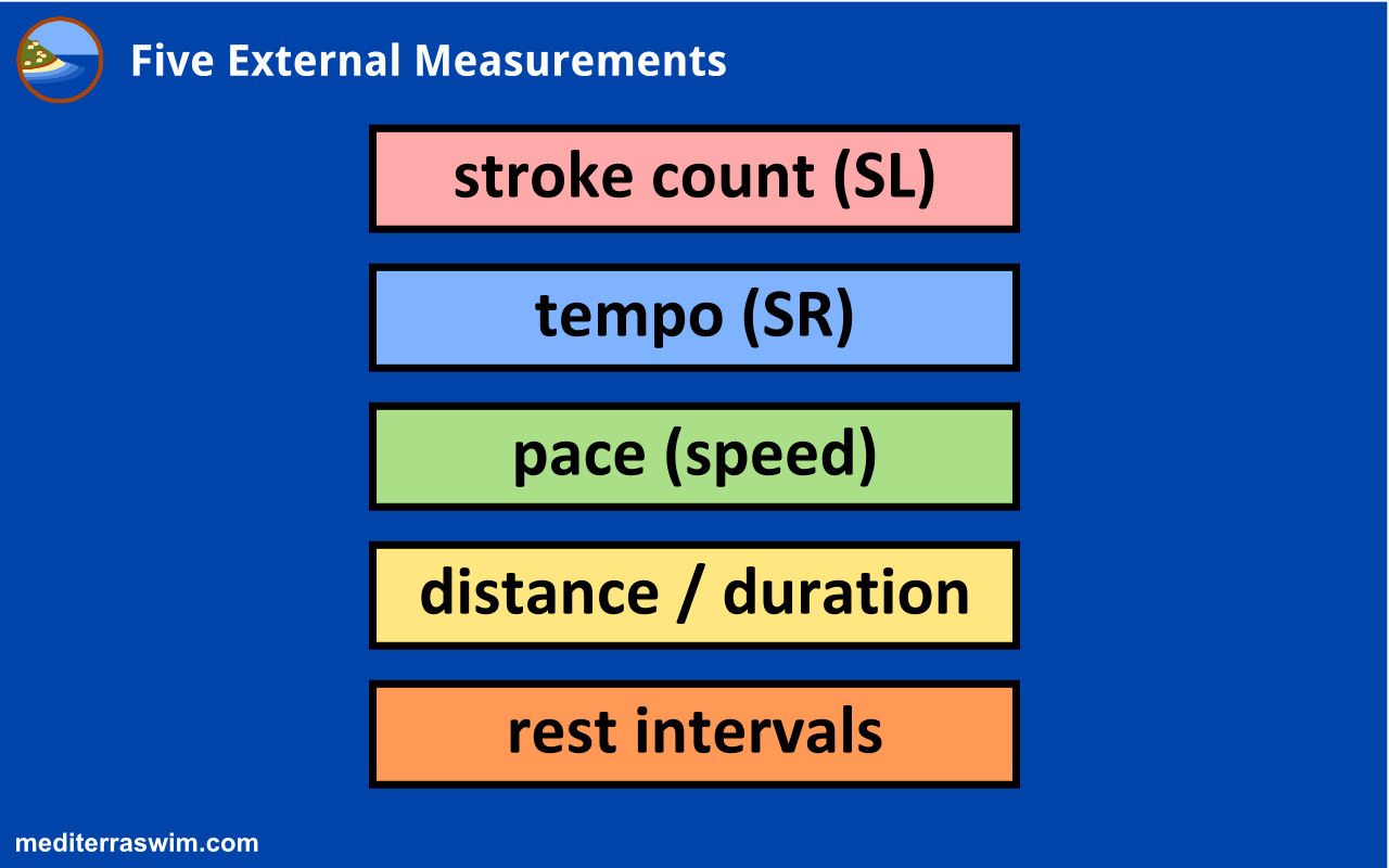 Five External Measurements