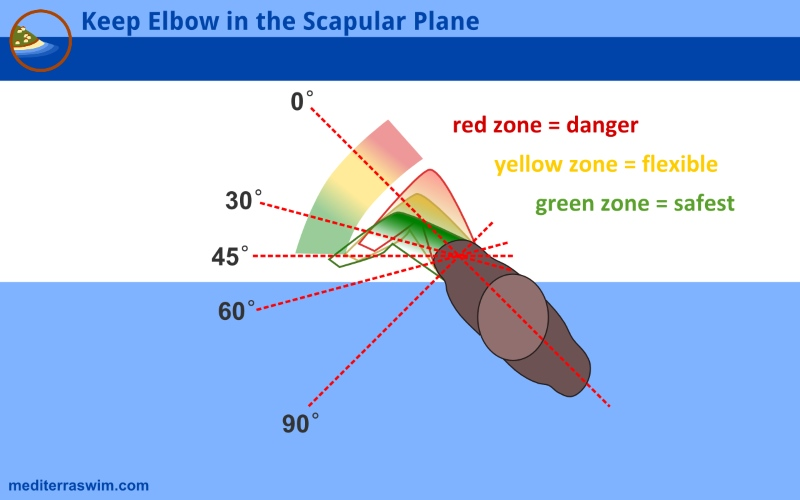1604 elbow in scapular plane b 800x500