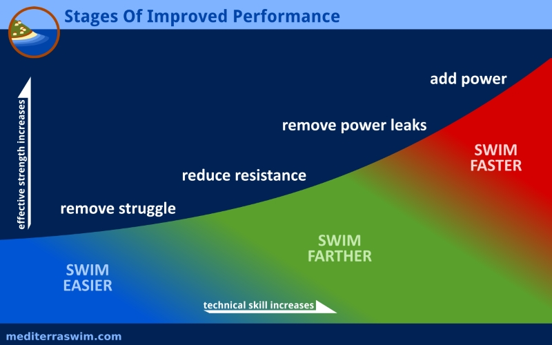 Stage Of Improved Performance 800x500