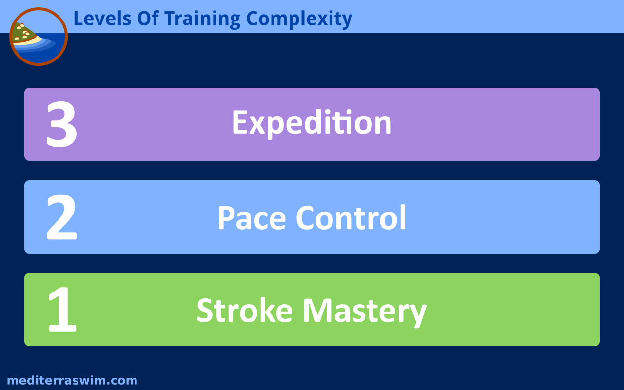 levels-of-training-complexity